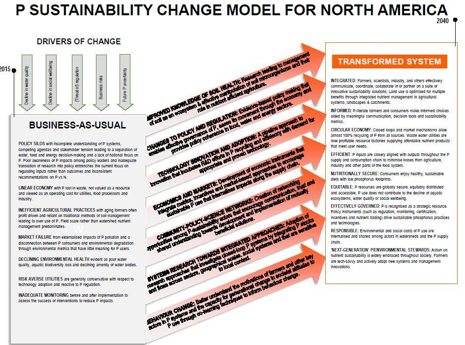 Cordell P Model